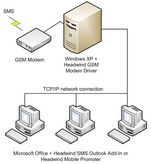 client server architecture The client–server model of technology is a distributed application structure that segmentation tasks or workloads between the providers of a service, called servers, and service requester, called clients.